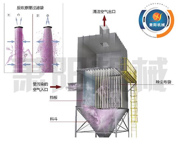化工廠除塵器,化工布袋除塵器